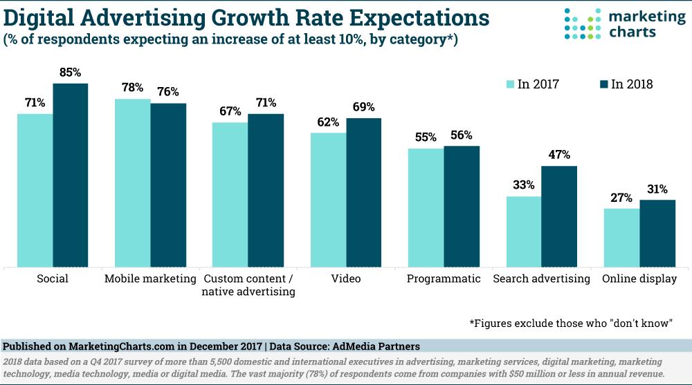 marketing digital con marketing charts traido por Follow Me Brand