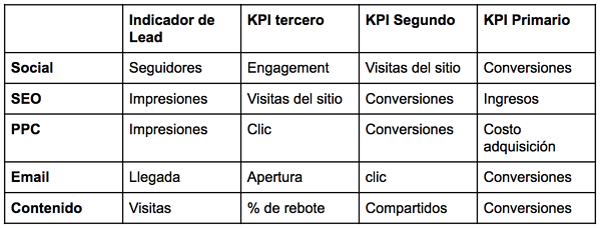 kpis-funcionales-para-marektnig-digital