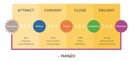 metodologia-inbound-marketing-1.png